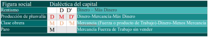 Tabla del proceso del capital, formulas de relación y sus figuras de clase.