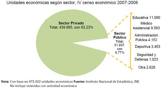 Venezuela unidades económicas según sector censo económico 2007-2008
