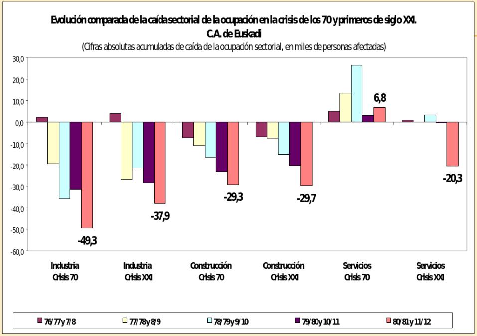 Evolucion comparada de la caida sectorial en la crisis de los 70 y primeros de siglo XXI en Baskongadas